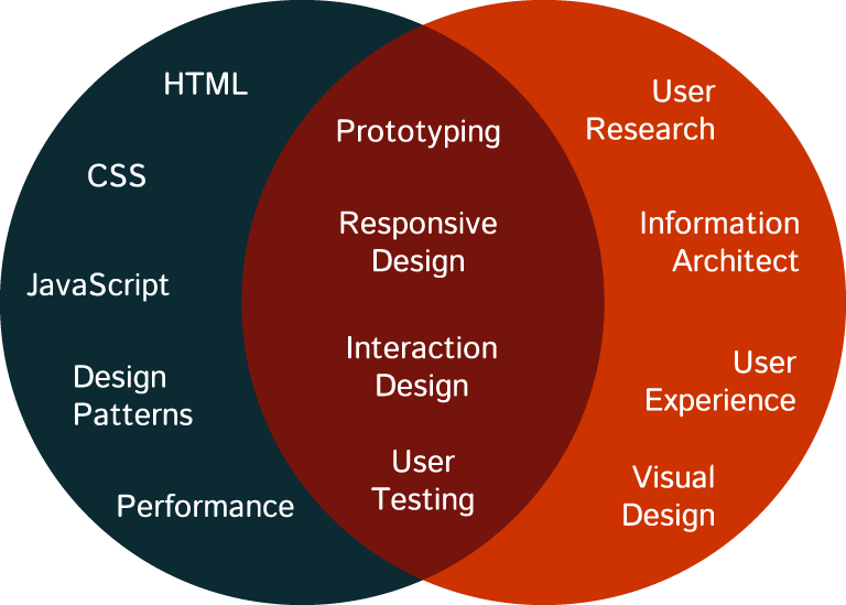 Technology & Desigb Venn diagram